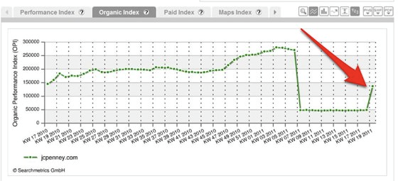 "A Searchmetrics chart of J.C. Penney's return to visibility in Searchmetrics proprietary ""Organic Performance Index."""